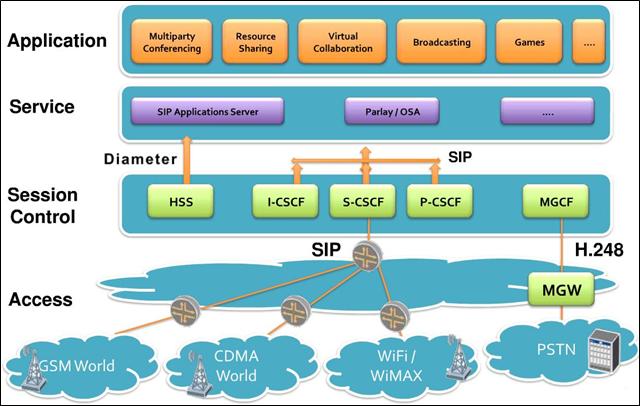 Architecture des réseaux IMS