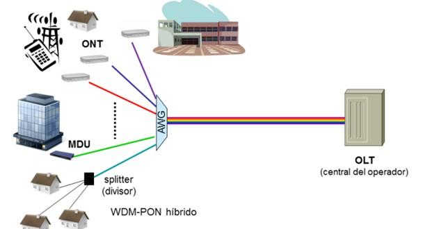 Article XG-PON pour 1Gb/s et WDM pour 10 Gb/s