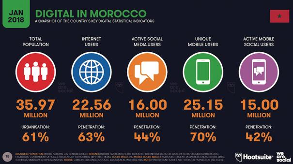 morocco lte